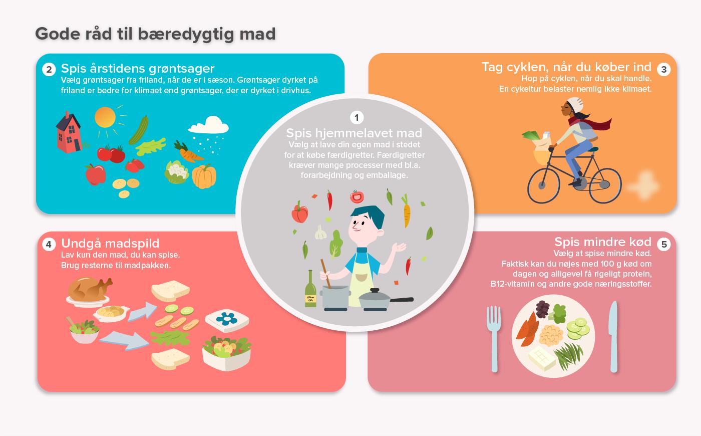 Billedresultat for bæredygtig mad